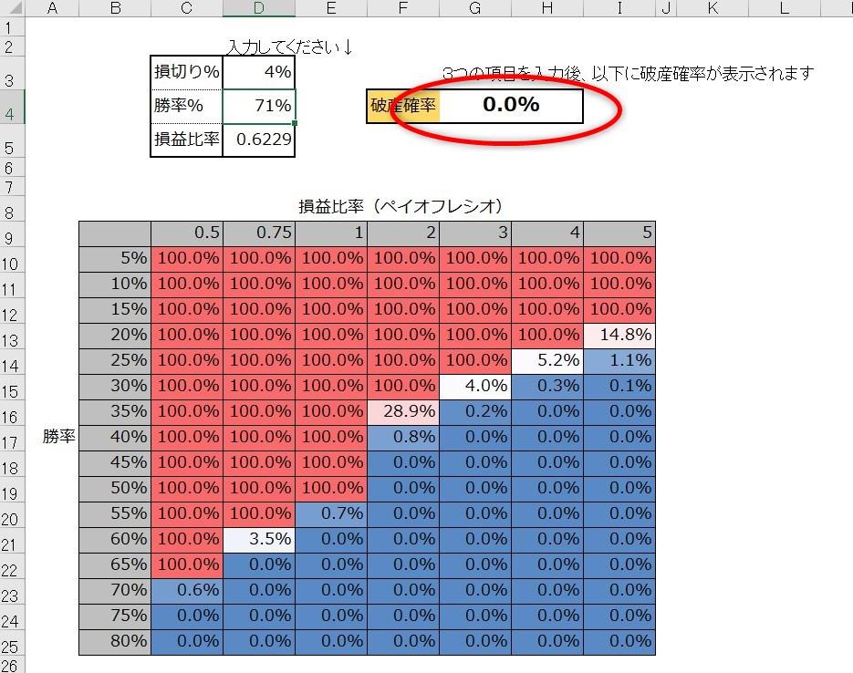 FX自動売買ツール FREE DOM:バルサラの破産確率
