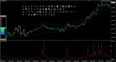 不動式FX:ユーロ円(9月4日)