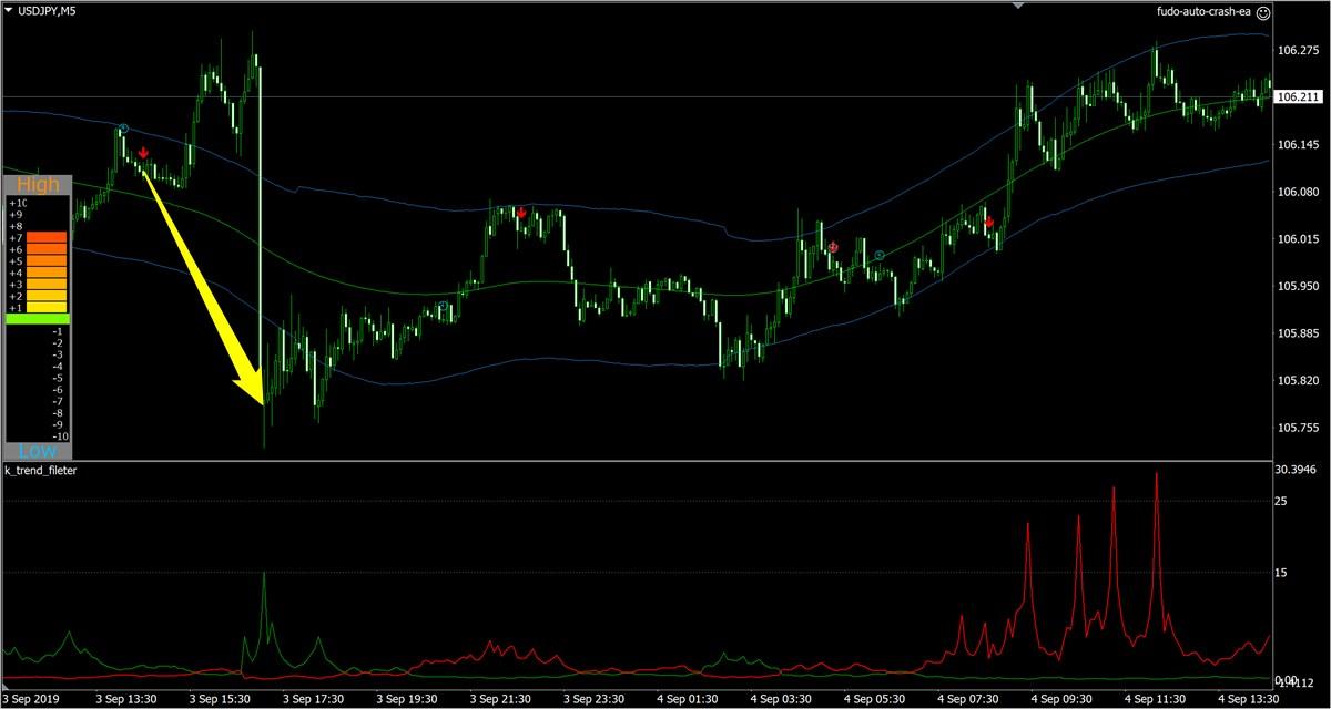 不動式FX:ドル円(9月4日)