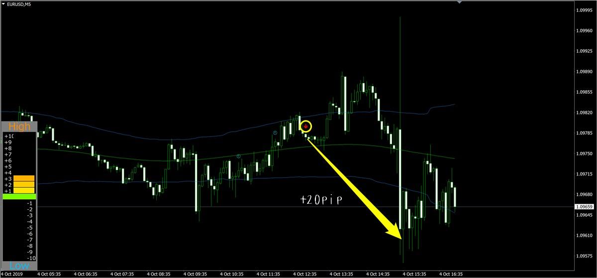 不動式FX:ユーロドル(10月4日)