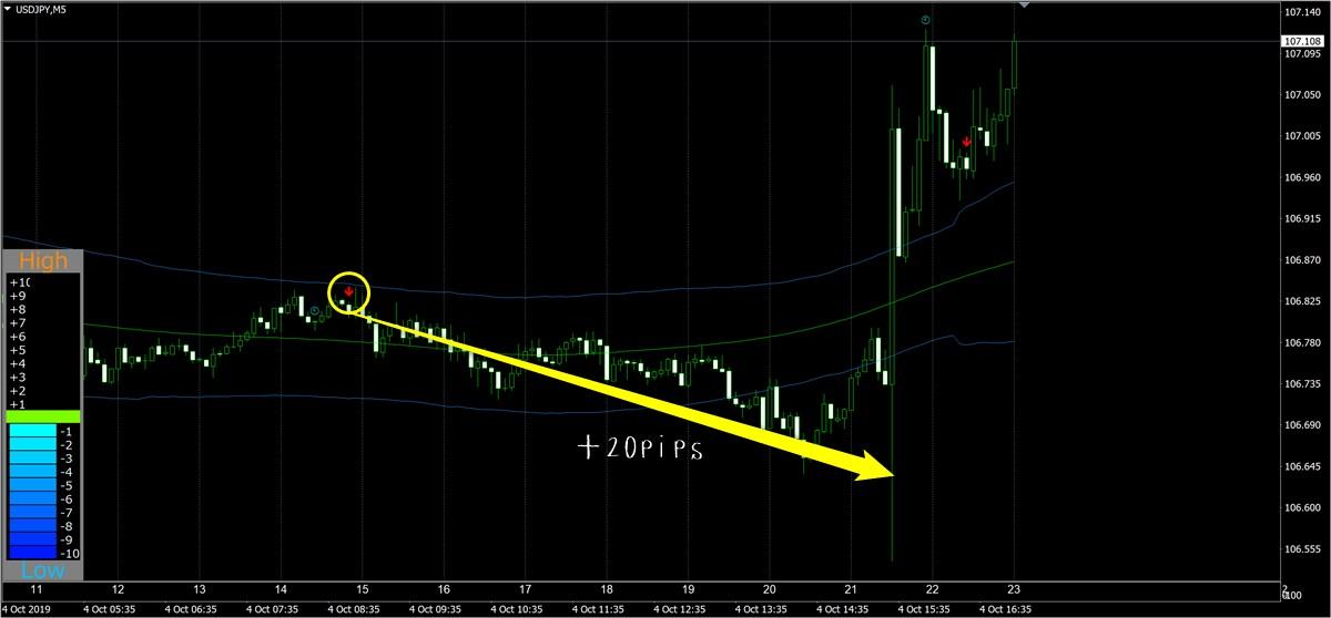不動式FX:ドル円(10月4日)