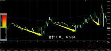 不動式FX:ドル円(10月17日)