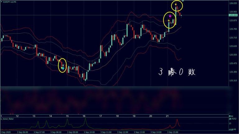 福猫バイナリーツール:次バージョンのチャート画像(EURJPY)