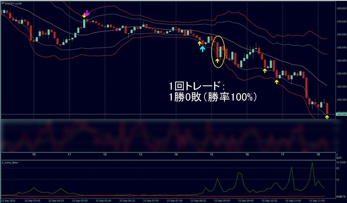 福猫バイナリー:ドル円(9/15)