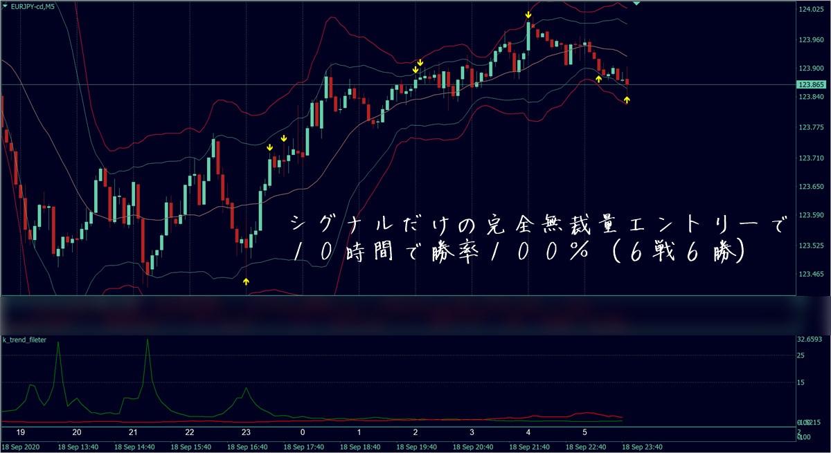福猫バイナリーツールver3:ユーロ円勝率100%