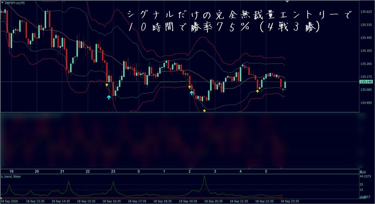 福猫バイナリーツールver3:ポンド円、勝率75%