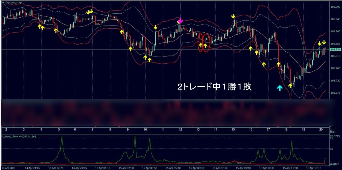 福猫バイナリー:ドル円(4/15)