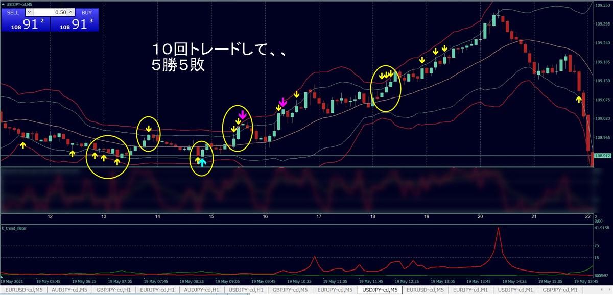 福猫バイナリー:ドル円(5/19)