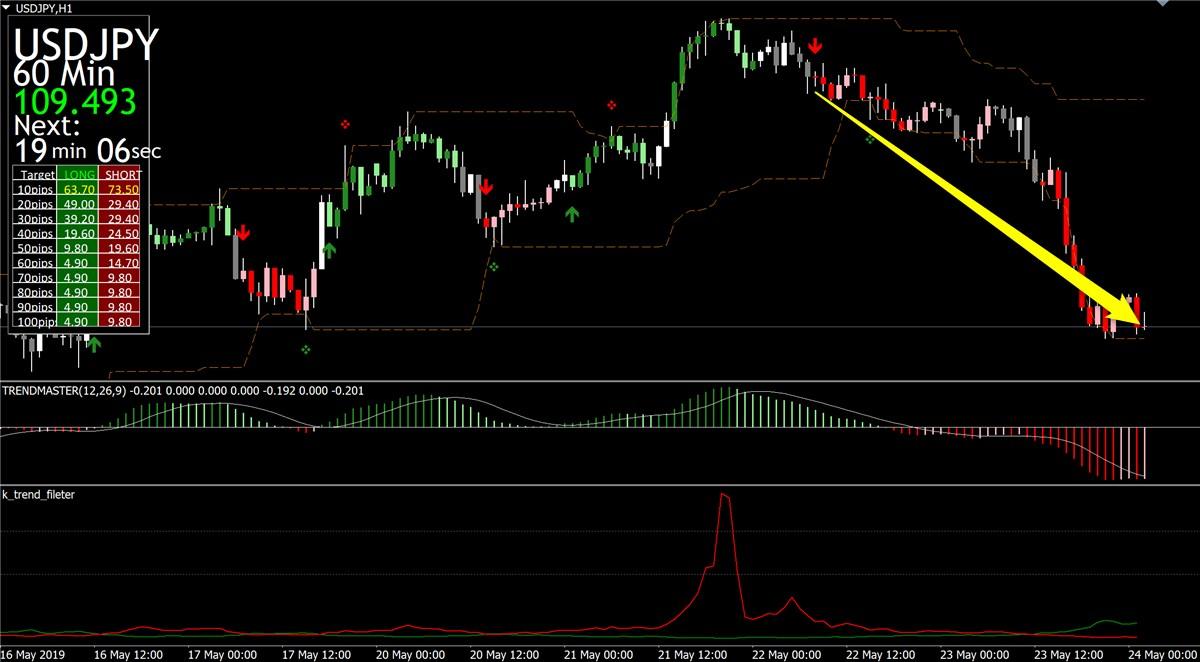 未来予知FX 大幅に利益を伸ばしたトレード事例:94.2pips