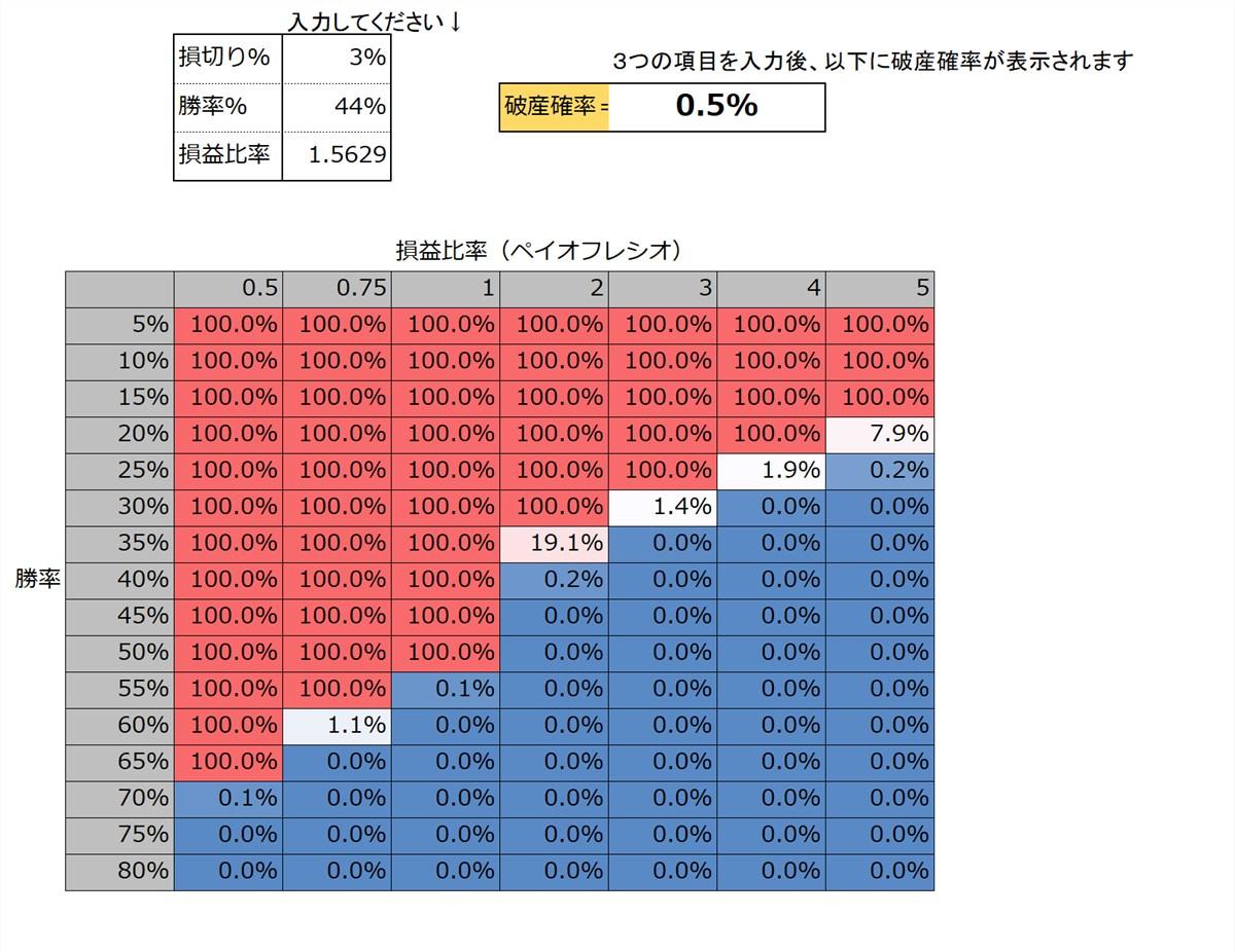FX income flow:バルサラの破産確率