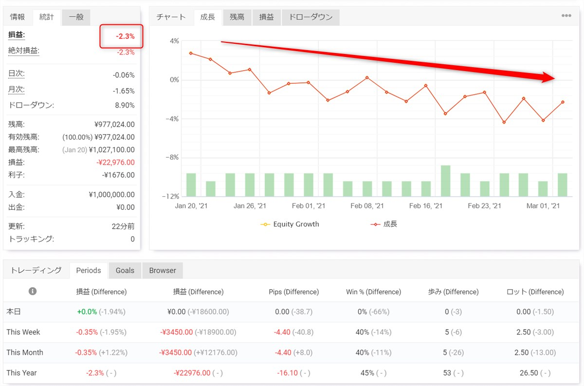 FX income flowフォワードテスト結果(3月1週目)