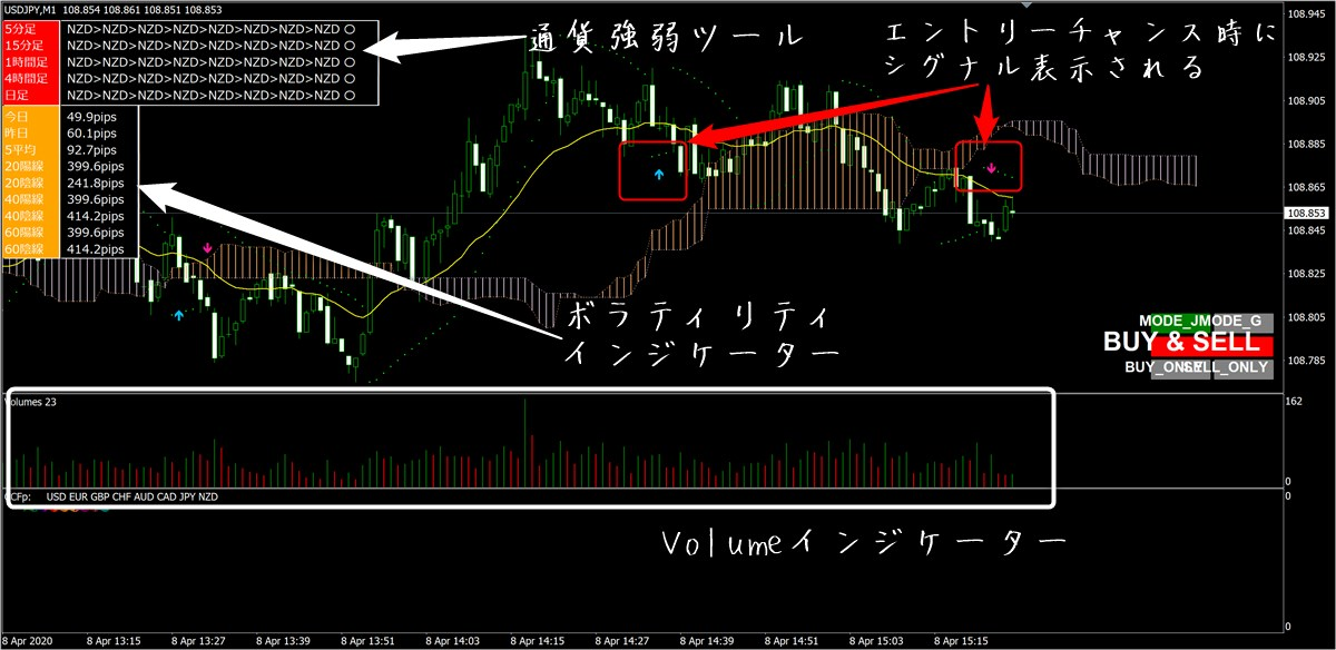 FX-Katsu 億トレーダー・養成アカデミー:ハイスピードスキャルのチャート