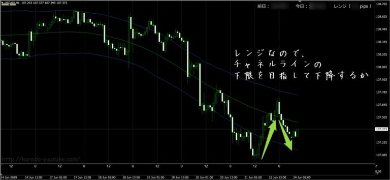 FX極 ドル円チャート1時間足(6/24)