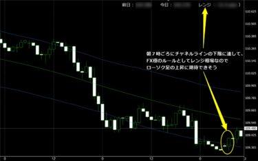 岡安盛男さんのFX極でチャート分析してみた結果(5/27)