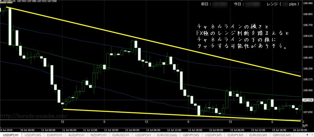 FX極で見たドル円チャート(7/16)