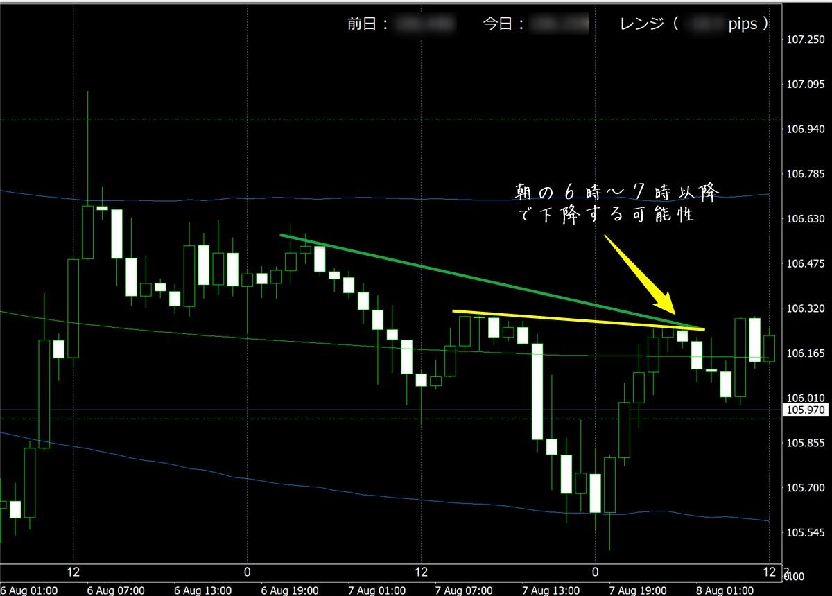 FX極で見たドル円1時間足チャート(8/8)