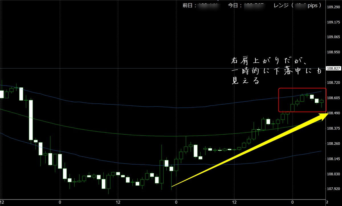 FX極:ドル円(11/5)