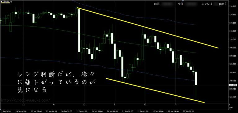 FX極:ドル円(1/23)