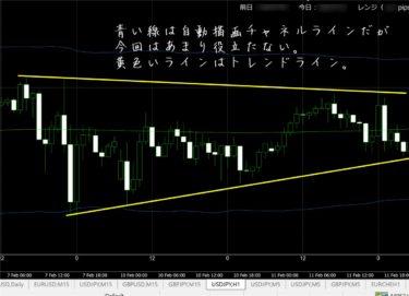 FX極:ドル円1時間足(2/12)