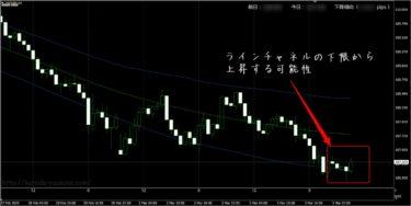 FX極(岡安盛男さん)の検証(3/2,3/4)とその時のフィボナッチソリューション結果