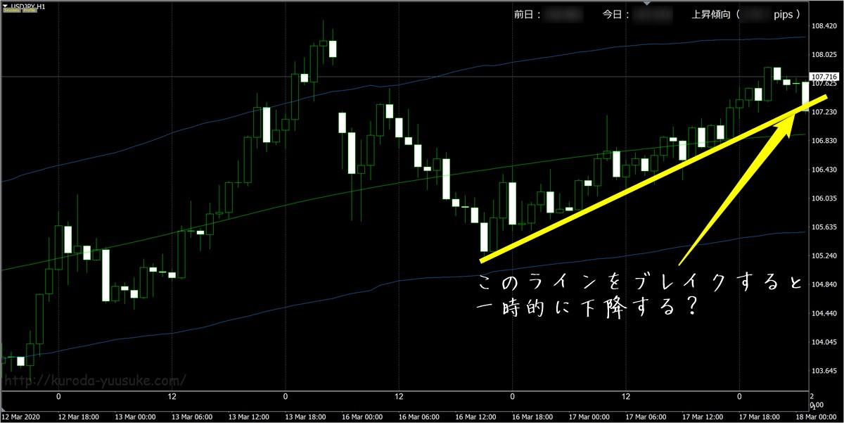 FX極:ドル円1時間足(3/18)