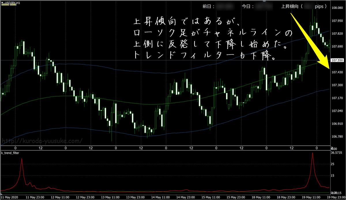 FX極:ドル円1時間足(5/20)