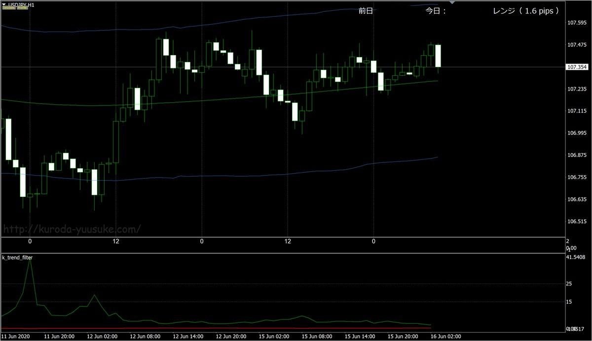 FX極:ドル円1時間足(6/16)