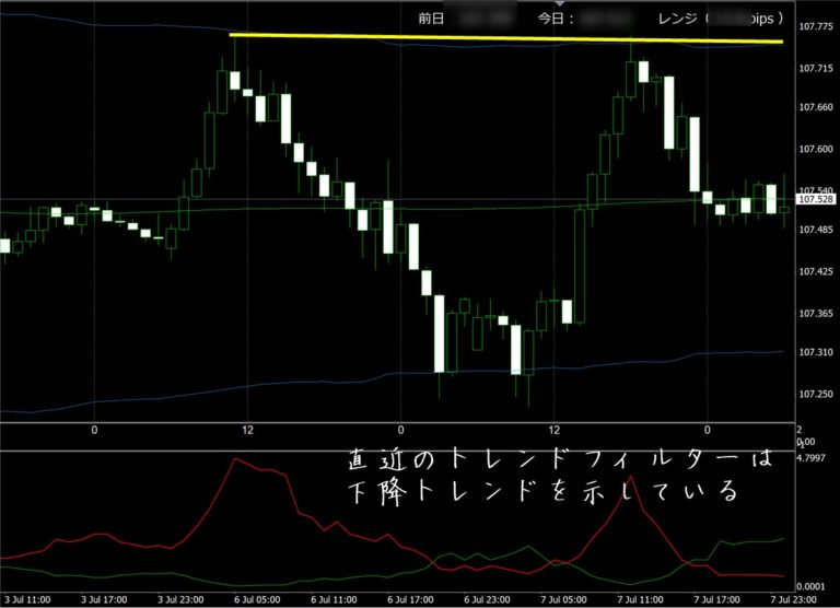 FX極:ドル円1時間足(7/8)