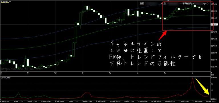 FX極:ドル円1時間足(11/17)