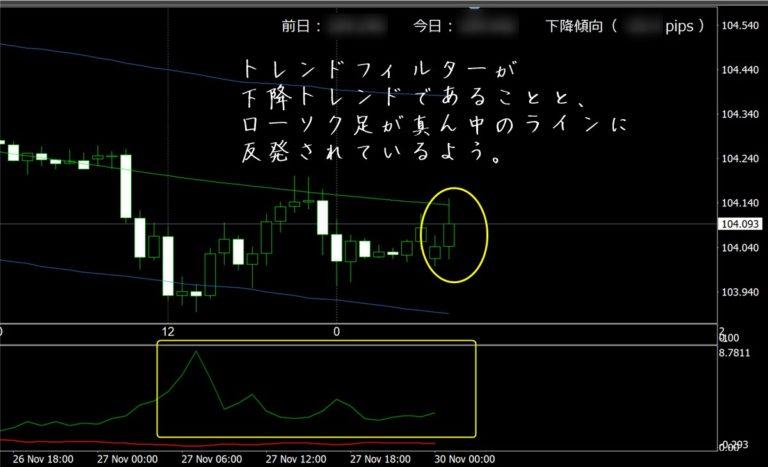 FX極:ドル円1時間足(11/30)