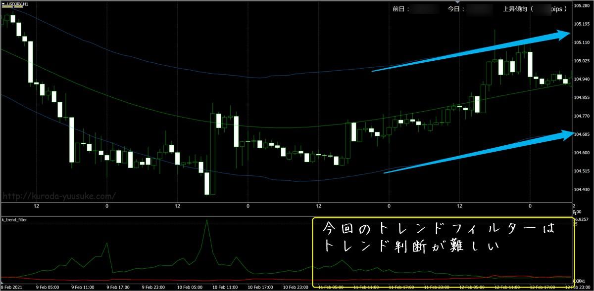 FX極:ドル円1時間足(2/15)