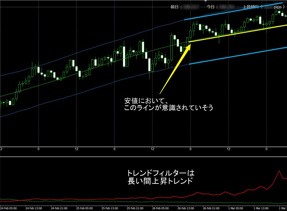 FX極:ドル円1時間足(3/2)