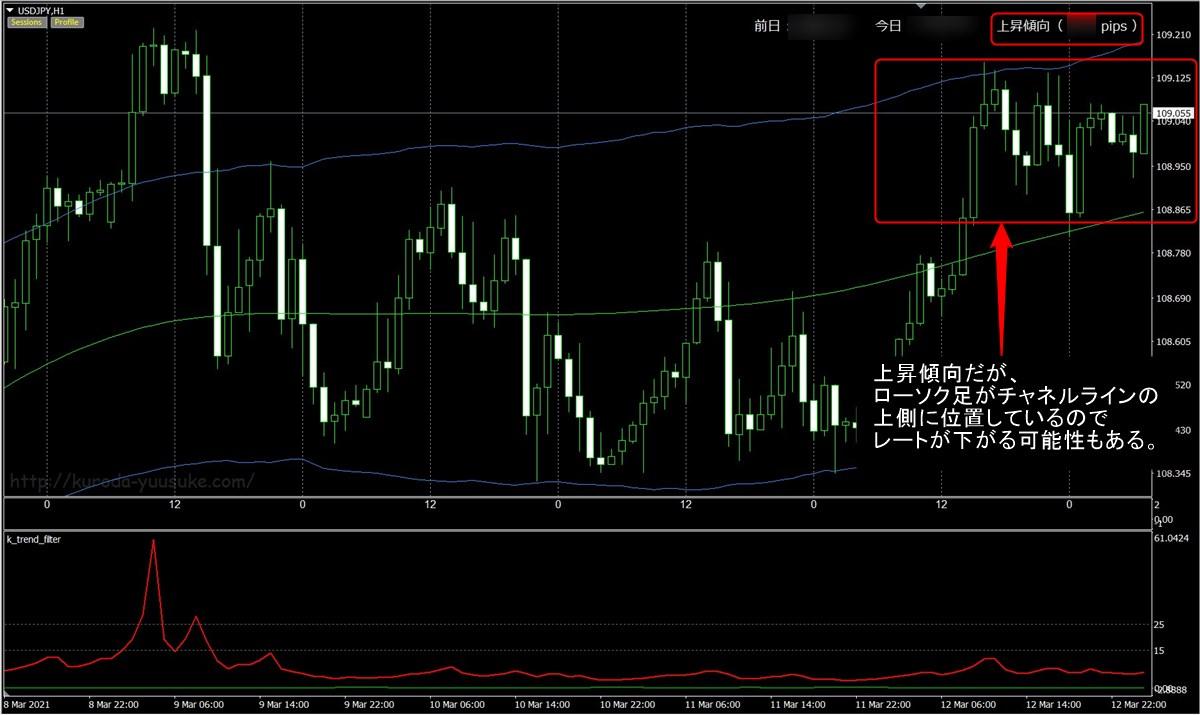 FX極:ドル円1時間足(3/15)