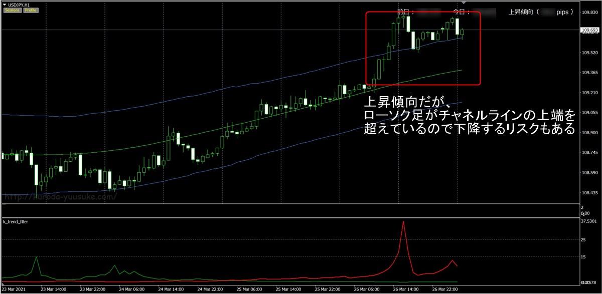 FX極:ドル円1時間足(3/29)