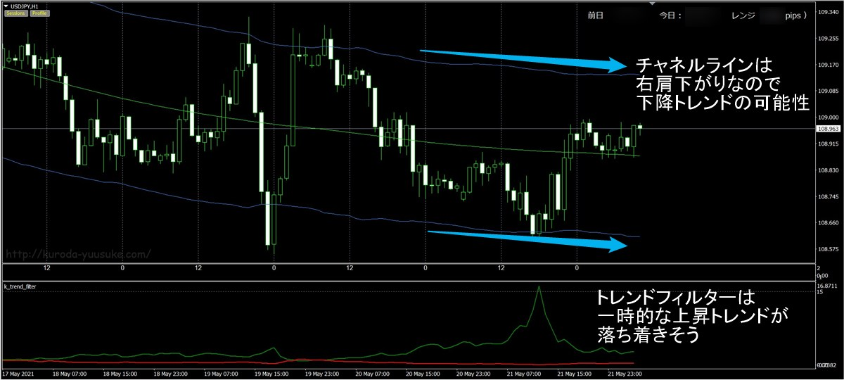 FX極:ドル円1時間足(5/24)