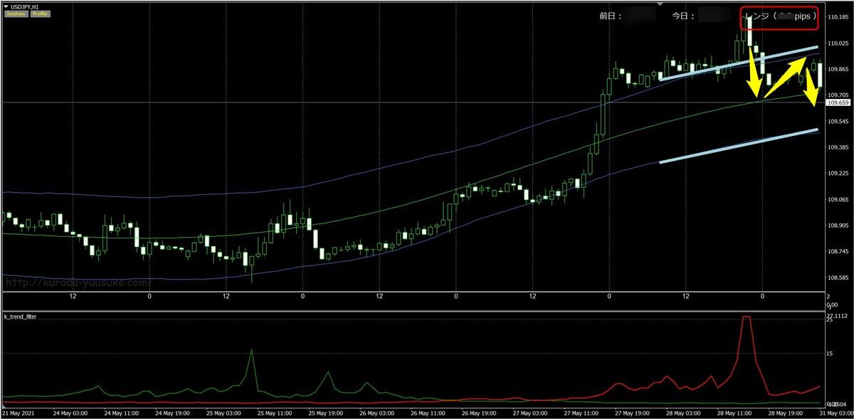 FX極:ドル円1時間足(5/31)