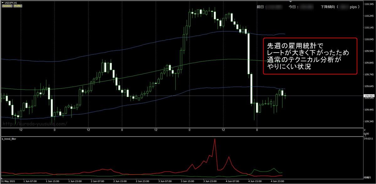 FX極:ドル円1時間足(6/7)