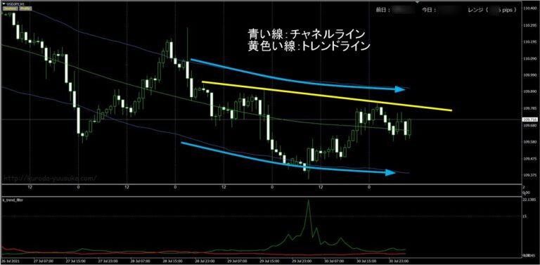 FX極:ドル円1時間足(8/2)