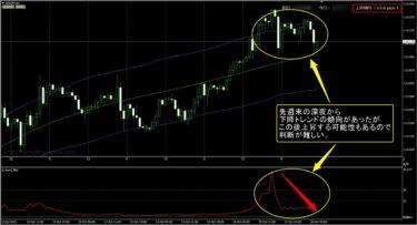 FX極:ドル円1時間足(10/18)