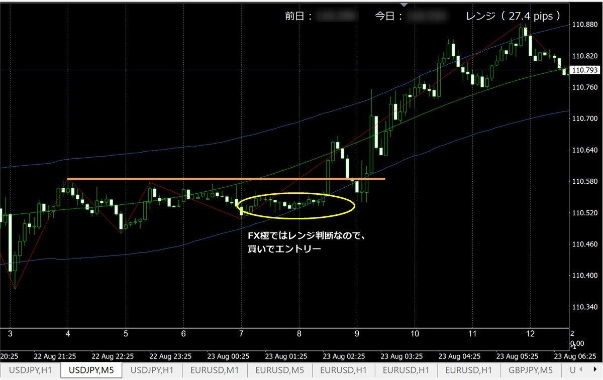 FX極でチャート分析してみた結果(8/23)