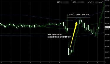 岡安盛男さんのFX極でチャート分析してみた結果(4/22)
