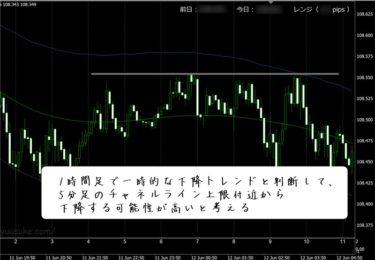岡安盛男さんのFX極でチャート分析してみた結果(6/12)