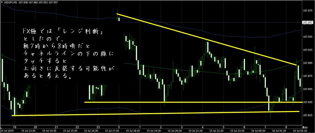 FX極で見たドル円5分足チャート(7/16)