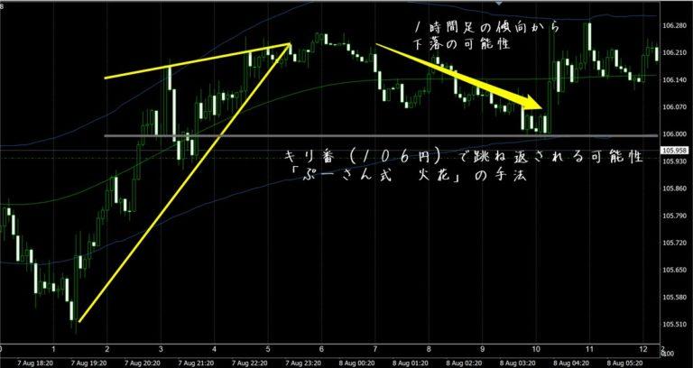 FX極で見たドル円5分足チャート(8/8)