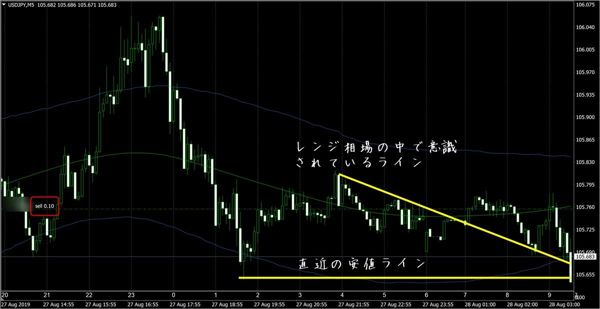 FX極で見たドル円5分足チャート(8/28)