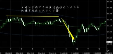 FX極(岡安盛男さん)の検証(10/3)+その時の不動式FXのトレード結果