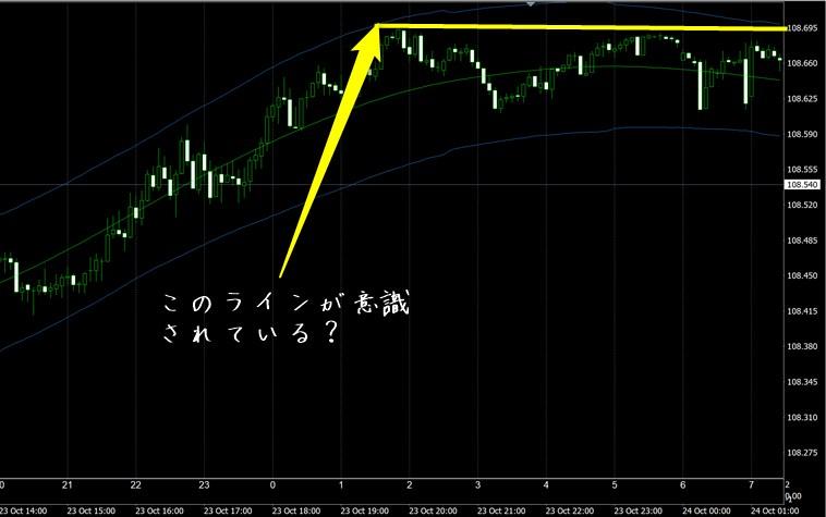 FX極で見たドル円5分足チャート(10/24)