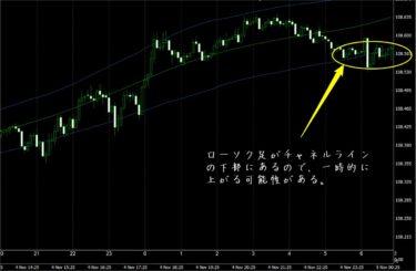FX極で見たドル円5分足チャート(11/5)
