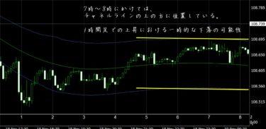 FX極で見たドル円5分足チャート(11/19)