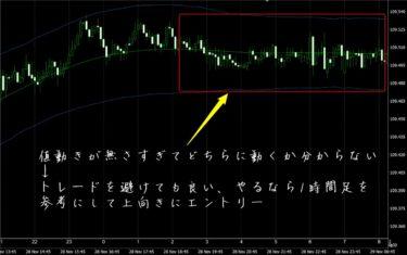 FX極で見たドル円5分足チャート(11/29)